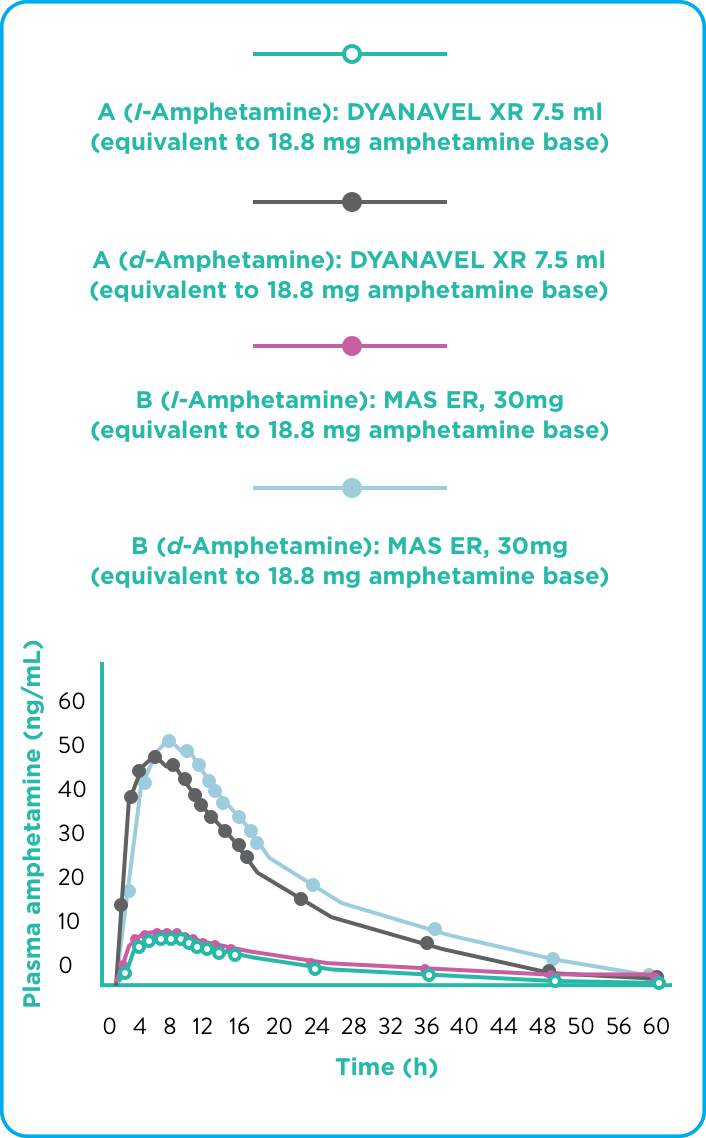 Dyanavel® XR Amphetamine Extended Release Pharmacokinetic Data Patient Graph